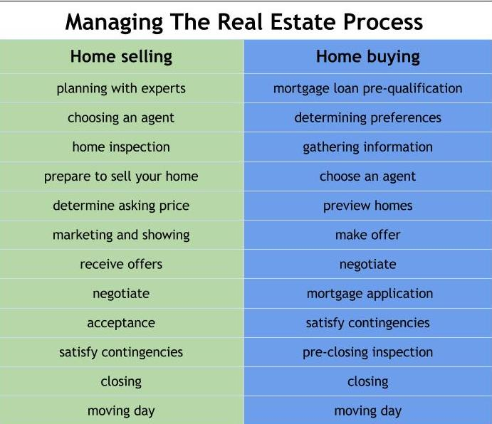 Managing a real estate transaction-001